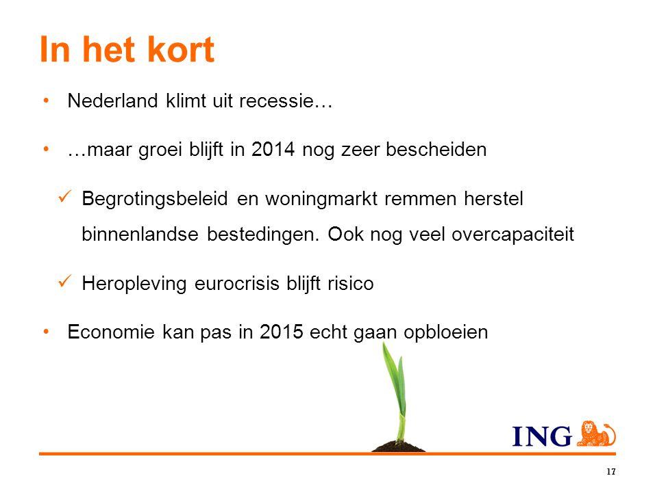 17 In het kort •Nederland klimt uit recessie… •…maar groei blijft in 2014 nog zeer bescheiden  Begrotingsbeleid en woningmarkt remmen herstel binnenl