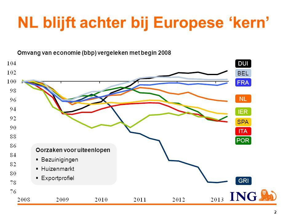 NL POR SPA ITA DUI GRI IER FRA BEL Omvang van economie (bbp) vergeleken met begin 2008 NL blijft achter bij Europese 'kern' Oorzaken voor uiteenlopen