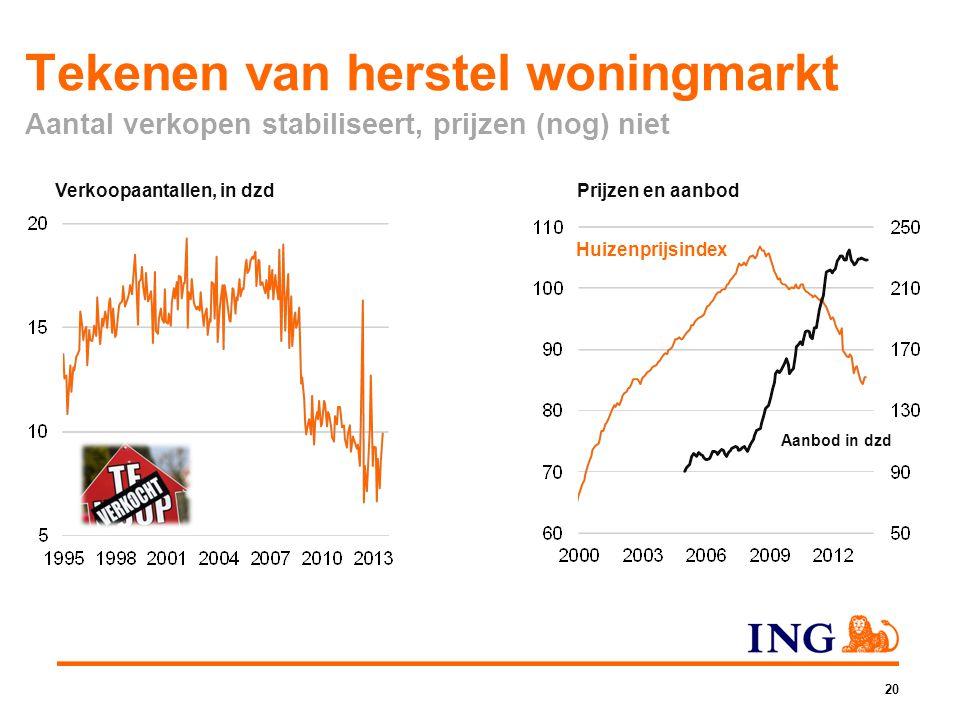 Tekenen van herstel woningmarkt Aantal verkopen stabiliseert, prijzen (nog) niet 20 Verkoopaantallen, in dzdPrijzen en aanbod Huizenprijsindex Aanbod
