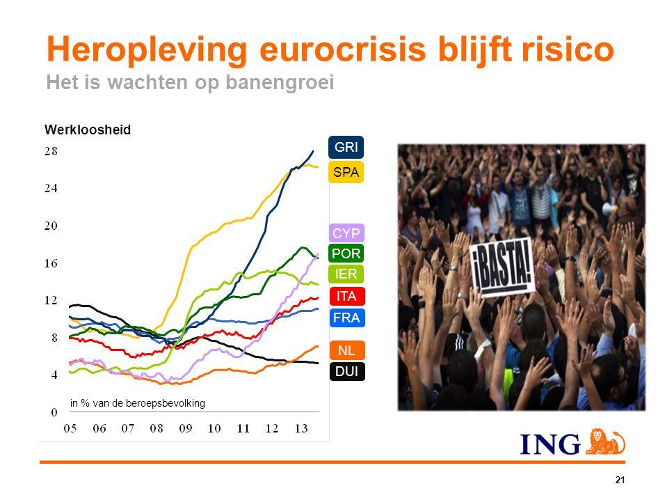 Heropleving eurocrisis blijft risico Het is wachten op banengroei 21 Werkloosheid in % van de beroepsbevolking NL POR SPA ITA DUI GRI IER FRA CYP