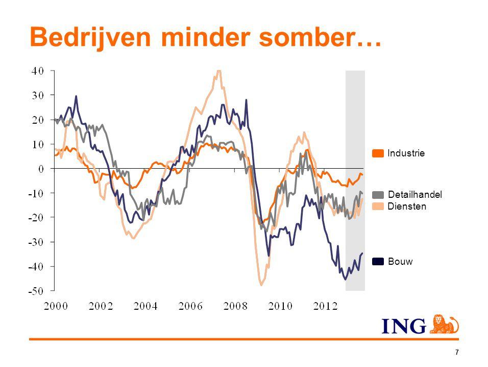 8 …net als consument Hand blijft nog wel op knip Oordeel consumenten over economie Koopbereidheid saldo optimisten en pessimisten