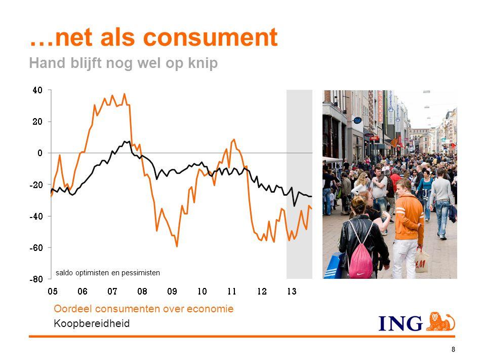 9 Sentiment woningmarkt verbetert ING Woningmarktindex obv zoekacties in Google VEH Woningmarktindicator CBS % cons.