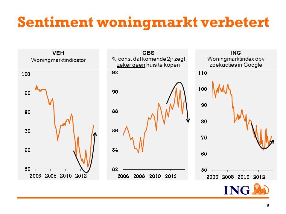 Tekenen van herstel woningmarkt Aantal verkopen stabiliseert, prijzen (nog) niet 20 Verkoopaantallen, in dzdPrijzen en aanbod Huizenprijsindex Aanbod in dzd