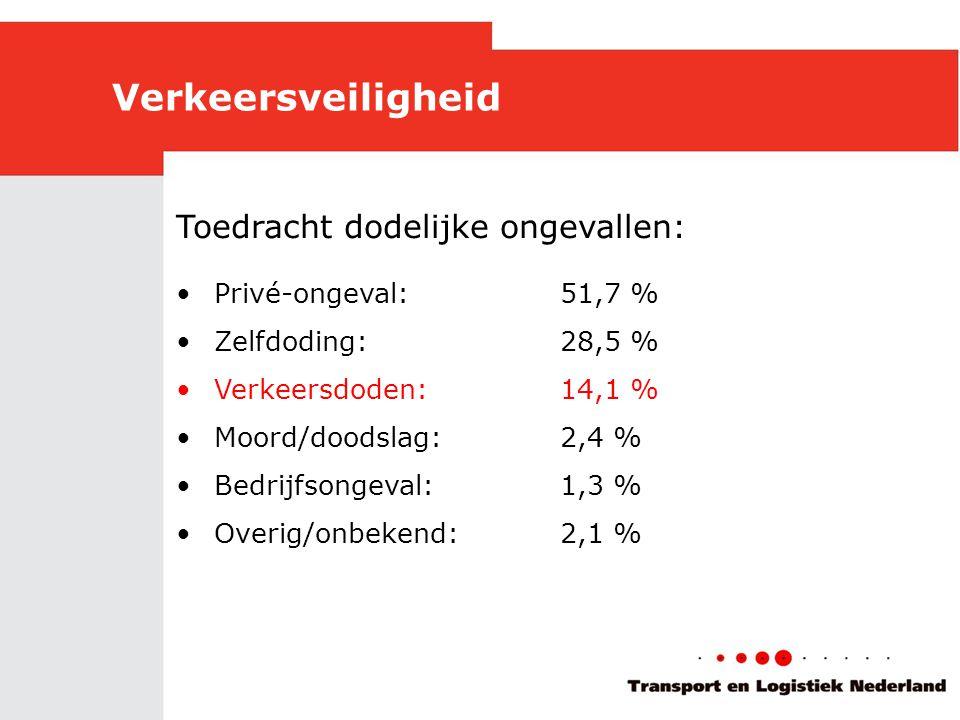 Toedracht dodelijke ongevallen: •Privé-ongeval:51,7 % •Zelfdoding:28,5 % •Verkeersdoden:14,1 % •Moord/doodslag:2,4 % •Bedrijfsongeval:1,3 % •Overig/onbekend:2,1 %