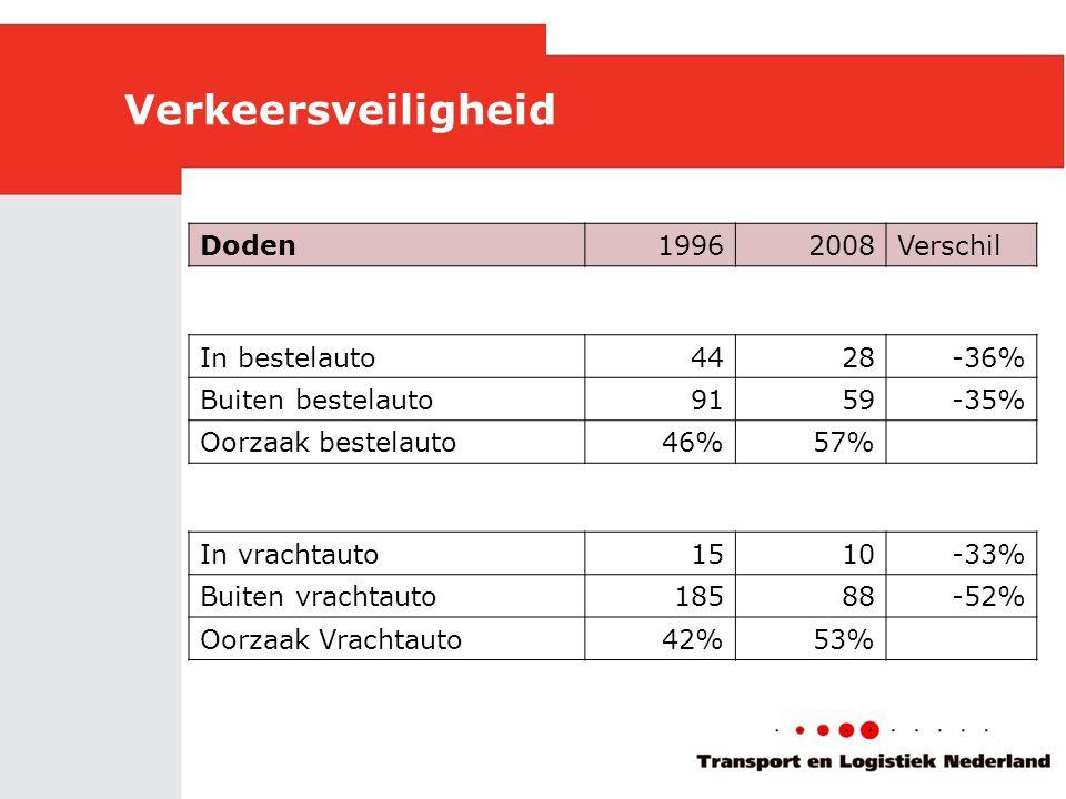 Verkeersveiligheid Doden19962008Verschil In bestelauto4428-36% Buiten bestelauto9159-35% Oorzaak bestelauto46%57% In vrachtauto1510-33% Buiten vrachtauto18588-52% Oorzaak Vrachtauto42%53%