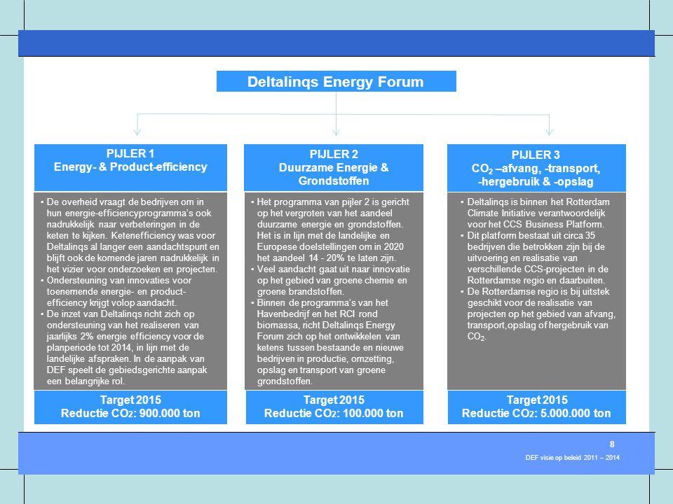 CCS RotterdamCCS Business Platform PIJLER 1 Energy- & Product-efficiency Deltalinqs Energy Forum CCS Rotterdam •De overheid vraagt de bedrijven om in