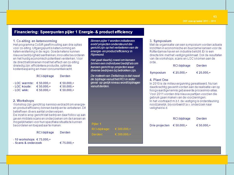 Financiering: Speerpunten pijler 1 Energie- & product efficiency Binnen pijler 1 worden initiatieven en/of projecten ondersteund die gericht zijn op h