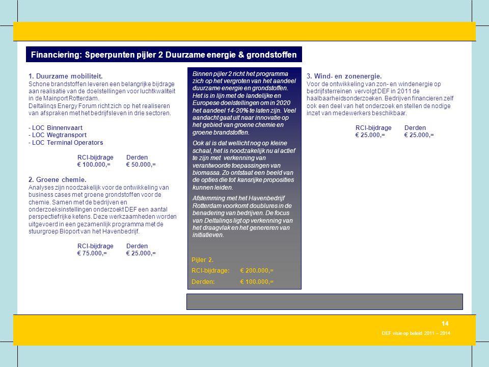 14 DEF visie op beleid 2011 – 2014 Financiering: Speerpunten pijler 2 Duurzame energie & grondstoffen Binnen pijler 2 richt het programma zich op het