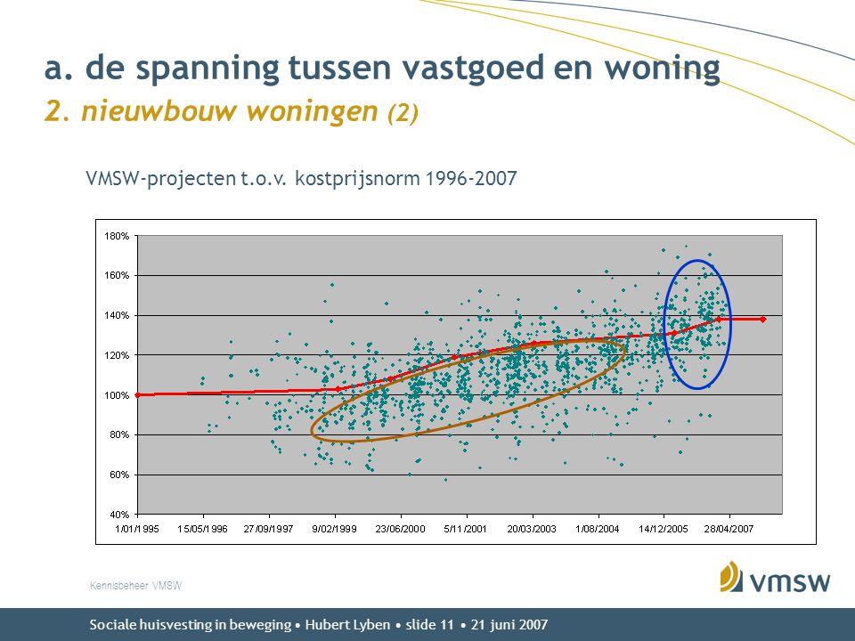 Sociale huisvesting in beweging • Hubert Lyben • slide 11 • 21 juni 2007 a. de spanning tussen vastgoed en woning 2. nieuwbouw woningen (2) Kennisbehe