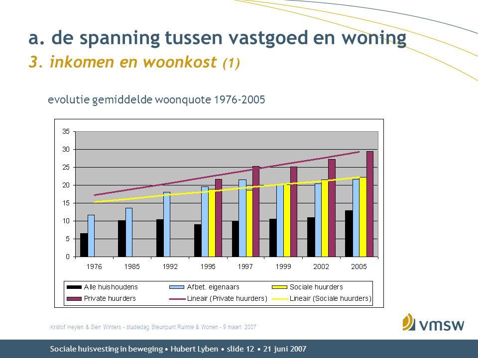 Sociale huisvesting in beweging • Hubert Lyben • slide 12 • 21 juni 2007 evolutie gemiddelde woonquote 1976-2005 Kristof Heylen & Sien Winters - studi