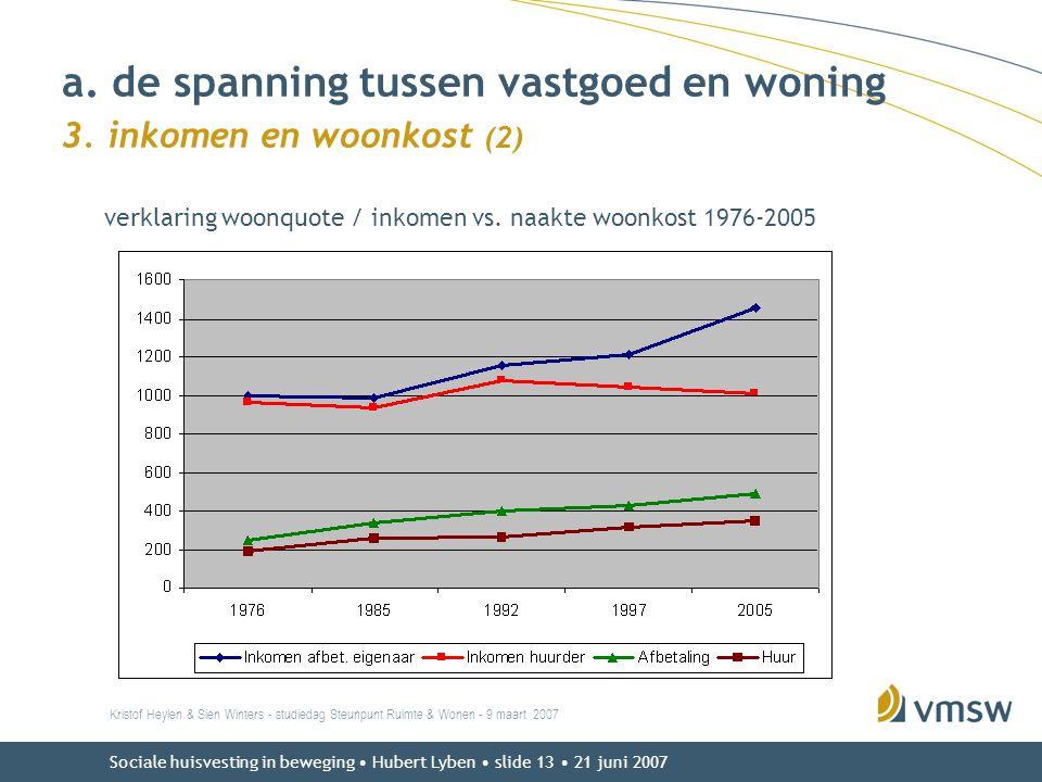 Sociale huisvesting in beweging • Hubert Lyben • slide 13 • 21 juni 2007 verklaring woonquote / inkomen vs. naakte woonkost 1976-2005 Kristof Heylen &