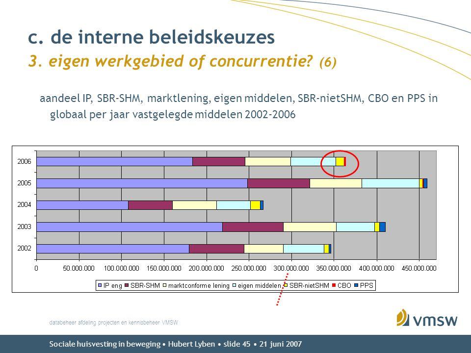 Sociale huisvesting in beweging • Hubert Lyben • slide 45 • 21 juni 2007 databeheer afdeling projecten en kennisbeheer VMSW aandeel IP, SBR-SHM, markt