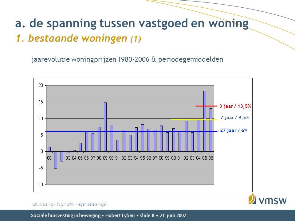 Sociale huisvesting in beweging • Hubert Lyben • slide 8 • 21 juni 2007 KBC in De Tijd - 13 juni 2007 + eigen berekeningen jaarevolutie woningprijzen