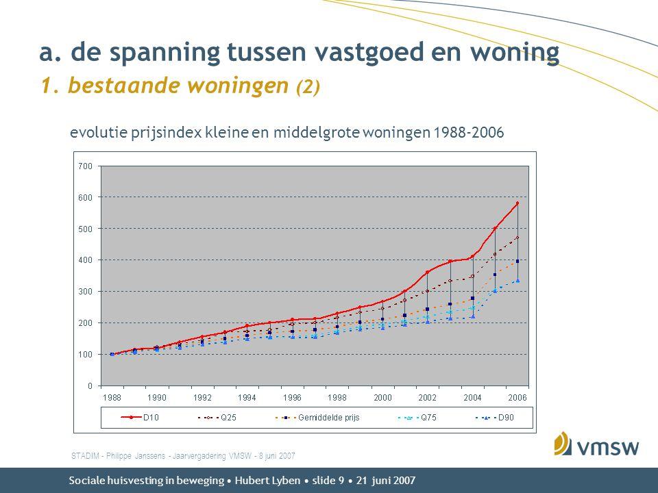 Sociale huisvesting in beweging • Hubert Lyben • slide 9 • 21 juni 2007 evolutie prijsindex kleine en middelgrote woningen 1988-2006 STADIM - Philippe