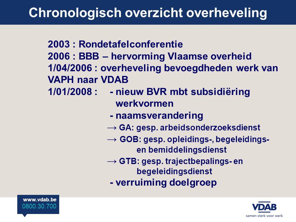 www.vdab.be 0800 30 700 Chronologisch overzicht overheveling www.vdab.be 0800.30.700 2003 : Rondetafelconferentie 2006 : BBB – hervorming Vlaamse overheid 1/04/2006 : overheveling bevoegdheden werk van VAPH naar VDAB 1/01/2008 : - nieuw BVR mbt subsidiëring werkvormen - naamsverandering → GA: gesp.