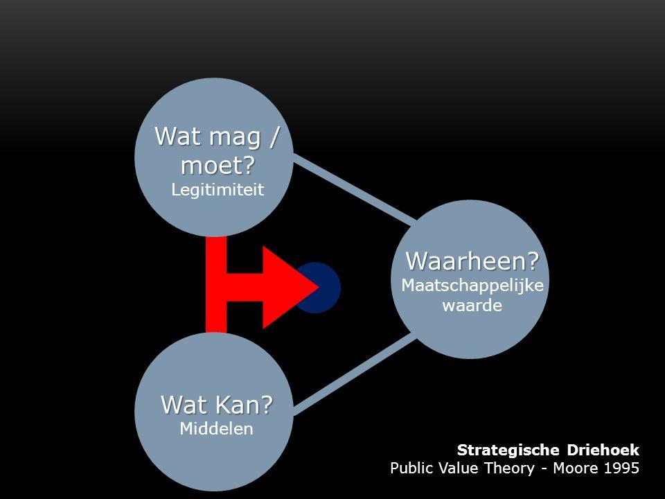 12 Waarheen? Maatschappelijke waarde Wat Kan? Middelen Wat mag / moet? Legitimiteit Strategische Driehoek Public Value Theory - Moore 1995
