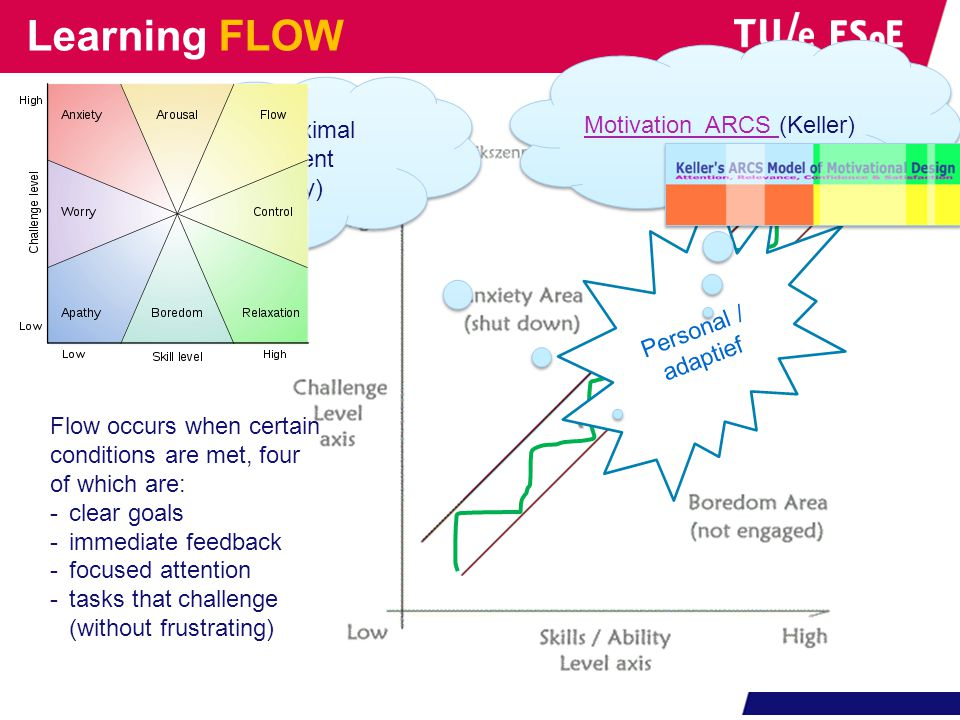 Flow occurs when certain conditions are met, four of which are: -clear goals -immediate feedback -focused attention -tasks that challenge (without fru