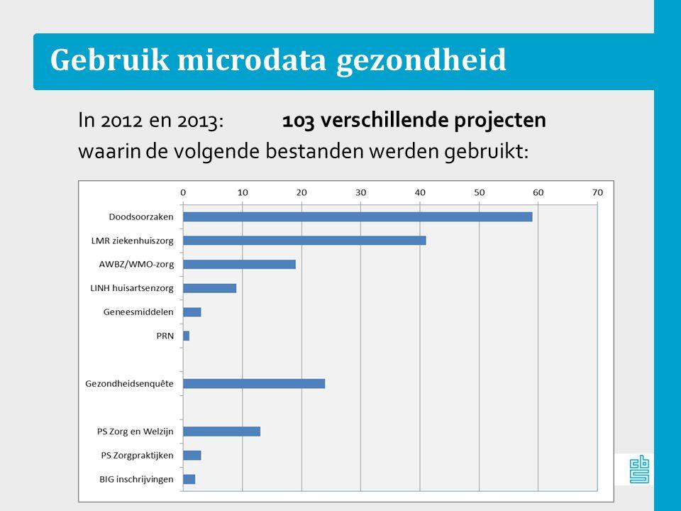 Gebruik microdata gezondheid In 2012 en 2013: 103 verschillende projecten waarin de volgende bestanden werden gebruikt: 14