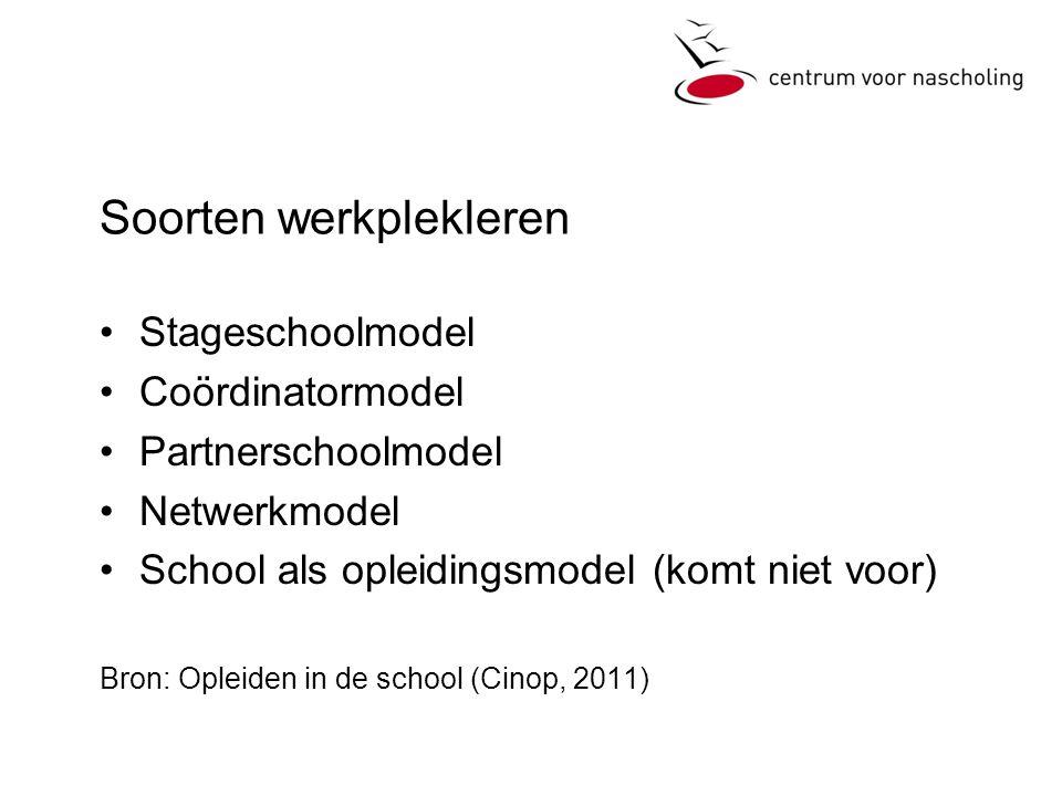Soorten werkplekleren •Stageschoolmodel •Coördinatormodel •Partnerschoolmodel •Netwerkmodel •School als opleidingsmodel (komt niet voor) Bron: Opleiden in de school (Cinop, 2011)