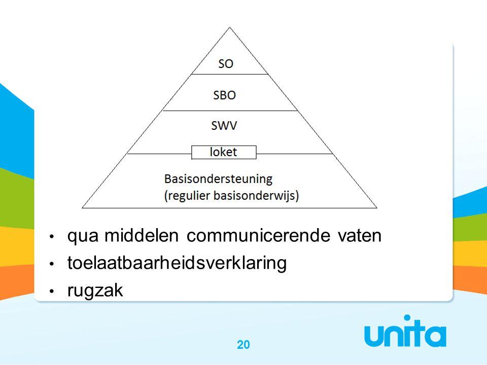 20 • qua middelen communicerende vaten • toelaatbaarheidsverklaring • rugzak