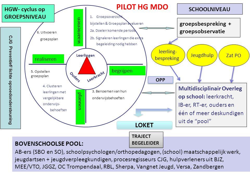 waarnemen begrijpen plannen realiseren Jeugdhulp groepsbespreking + groepsobservatie Multidisciplinair Overleg op school: leerkracht, IB-er, RT-er, ou