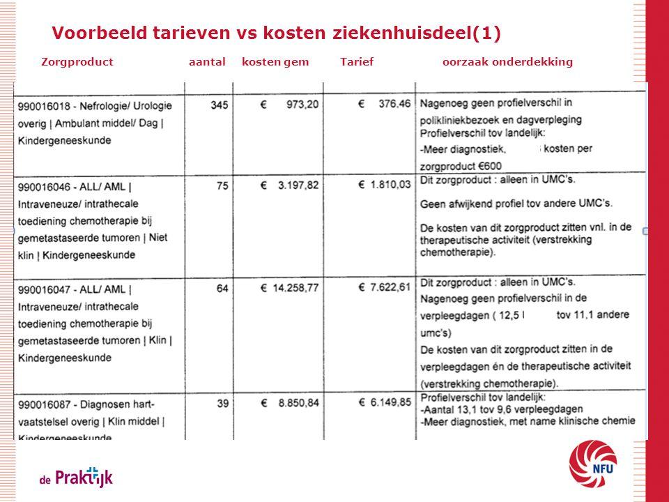 Voorbeeld tarieven vs kosten ziekenhuisdeel(1) Zorgproduct aantal kosten gem Tarief oorzaak onderdekking