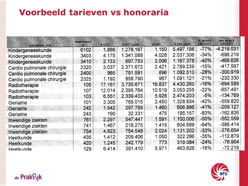 Voorbeeld tarieven vs honoraria