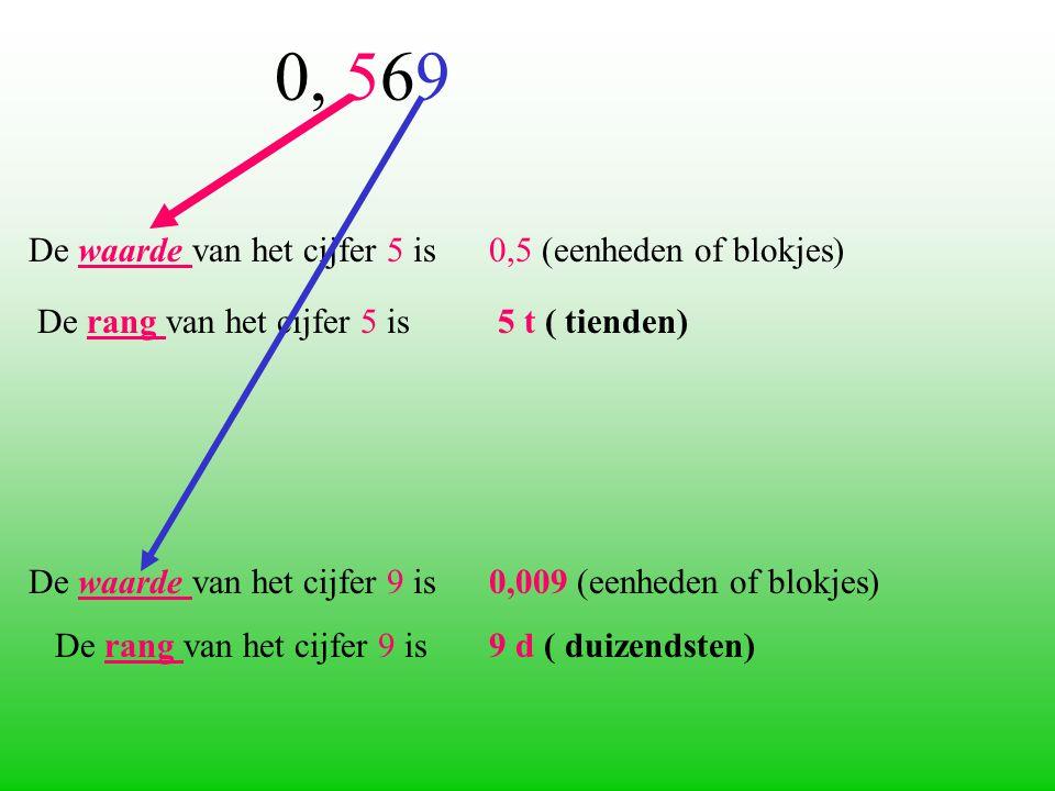 De waarde van het cijfer 5 is 0,5 (eenheden of blokjes) De rang van het cijfer 5 is 5 t ( tienden) De waarde van het cijfer 9 is 0,009 (eenheden of blokjes) De rang van het cijfer 9 is 9 d ( duizendsten) 0, 569