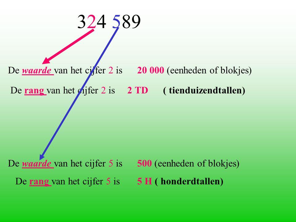 De waarde van het cijfer 2 is 20 000 (eenheden of blokjes) De rang van het cijfer 2 is 2 TD ( tienduizendtallen) De waarde van het cijfer 5 is 500 (eenheden of blokjes) De rang van het cijfer 5 is 5 H ( honderdtallen) 324 589