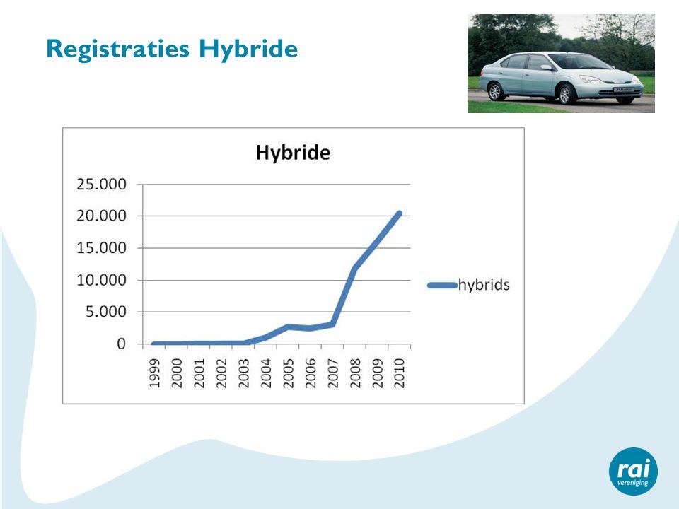 Registraties Hybride