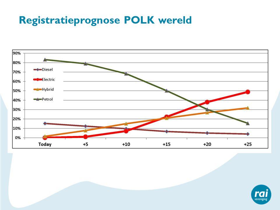 Registratieprognose POLK wereld