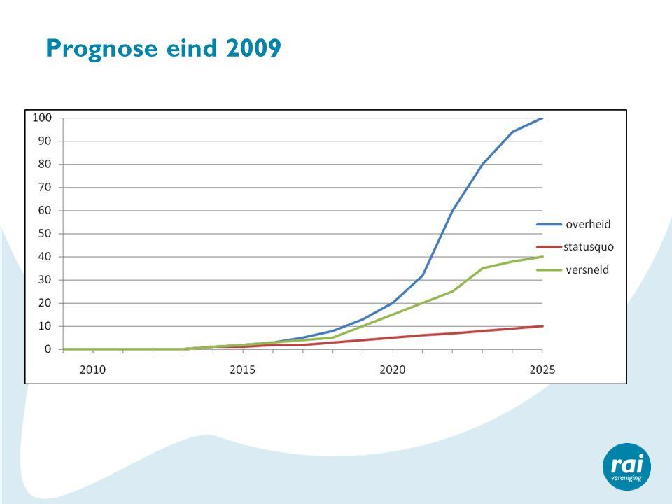 Prognose eind 2009