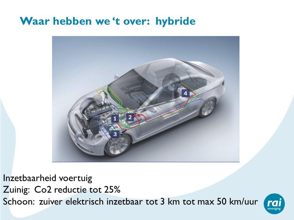 Waar hebben we 't over: hybride Inzetbaarheid voertuig Zuinig: Co2 reductie tot 25% Schoon: zuiver elektrisch inzetbaar tot 3 km tot max 50 km/uur