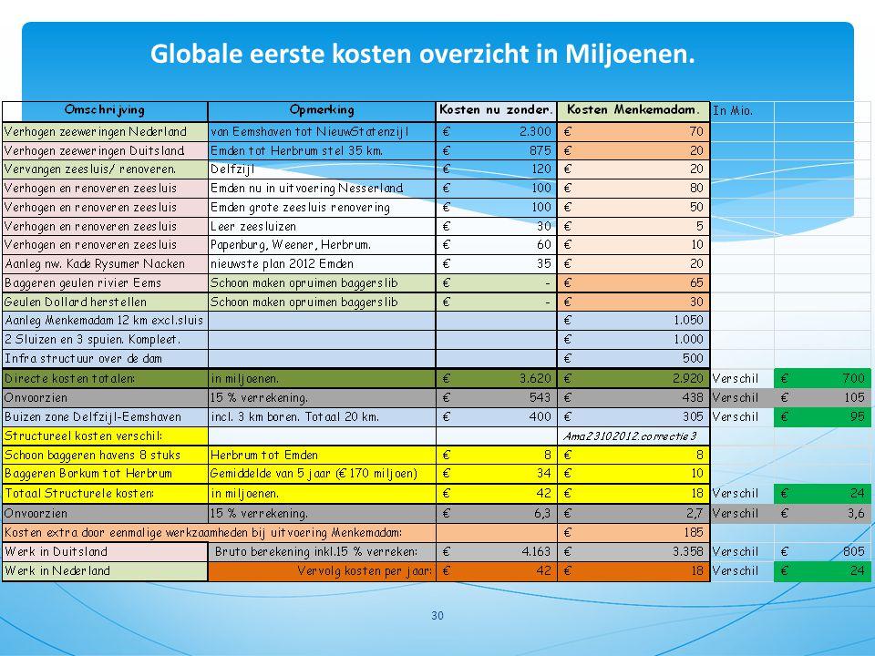 Globale eerste kosten overzicht in Miljoenen. 30