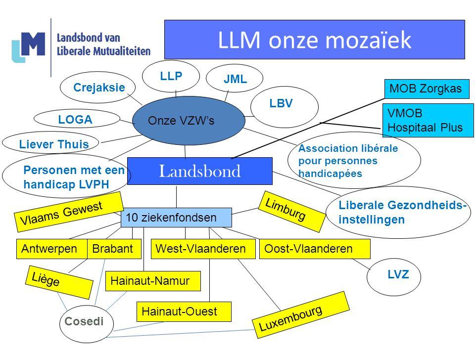 LLM onze mozaïek Landsbond 10 ziekenfondsen Antwerpen Liège Hainaut-Namur Luxembourg Limburg West-VlaanderenBrabantOost-Vlaanderen Vlaams Gewest Haina
