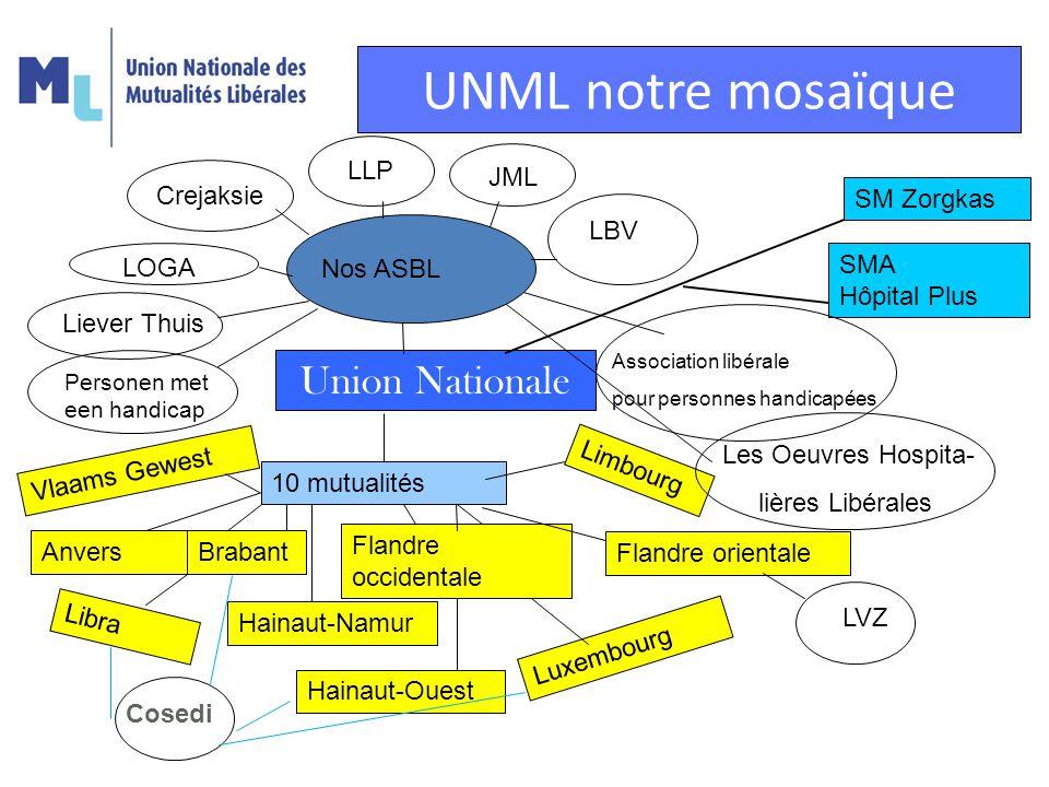 UNML notre mosaïque Union Nationale 10 mutualités Anvers Libra Hainaut-Namur Luxembourg Limbourg Flandre occidentale Brabant Flandre orientale Vlaams