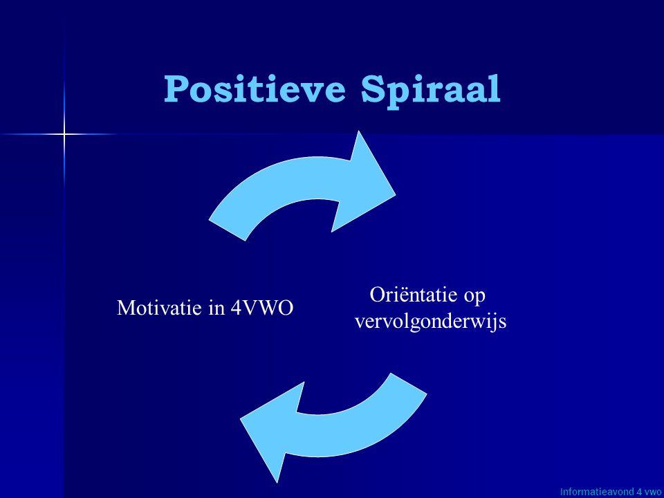 Positieve Spiraal Informatieavond 4 vwo Oriëntatie op vervolgonderwijs Motivatie in 4VWO