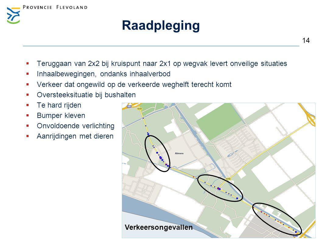 Raadpleging  Teruggaan van 2x2 bij kruispunt naar 2x1 op wegvak levert onveilige situaties  Inhaalbewegingen, ondanks inhaalverbod  Verkeer dat ong