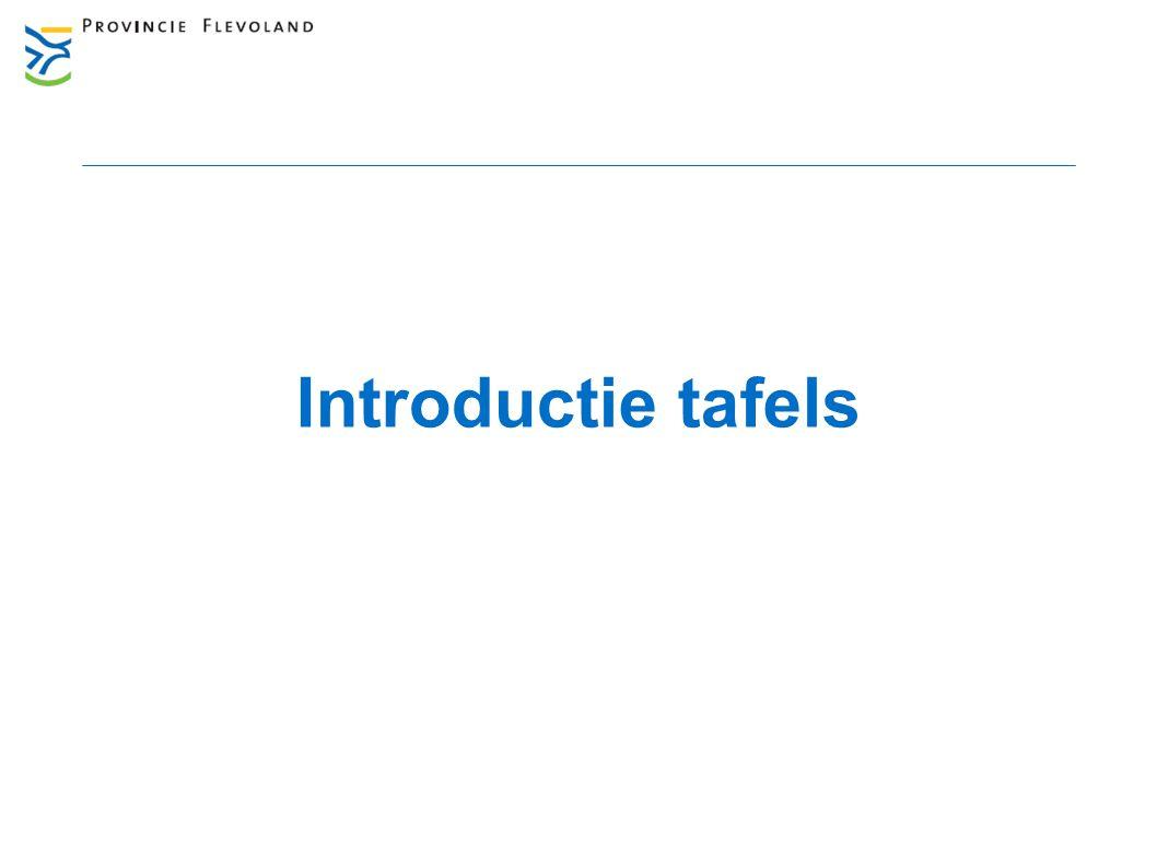 Introductie tafels