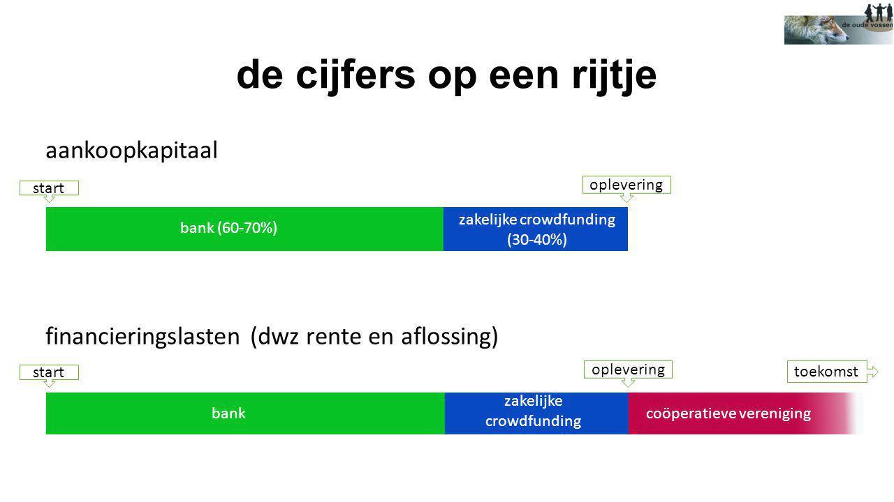 de cijfers op een rijtje aankoopkapitaal financieringslasten (dwz rente en aflossing) bank (60-70%) bank zakelijke crowdfunding (30-40%) zakelijke cro