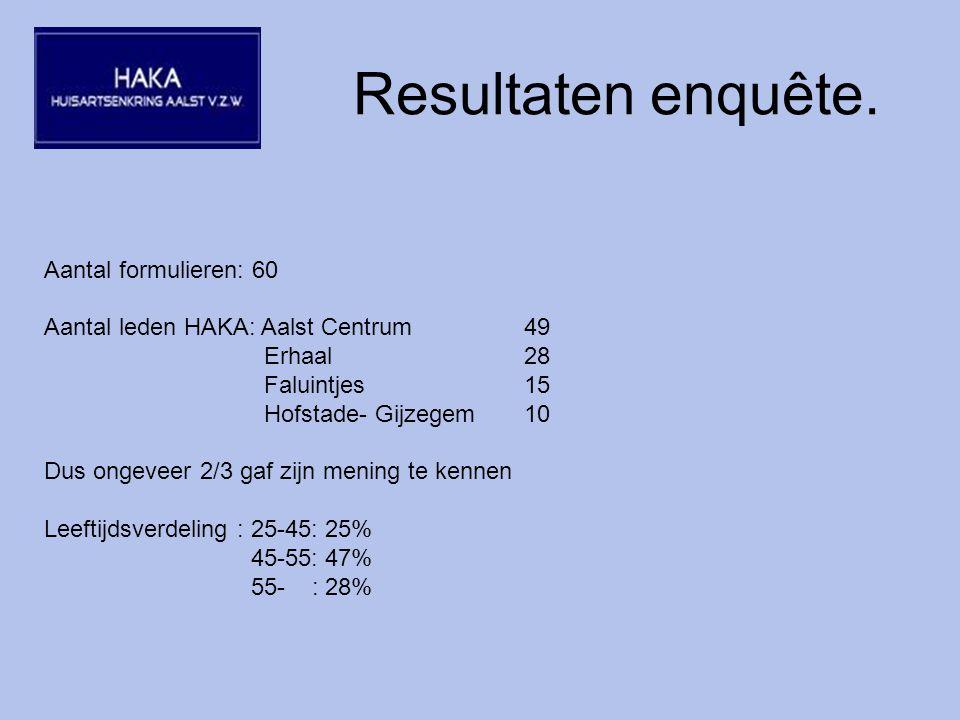 Resultaten enquête. STELLINGEN