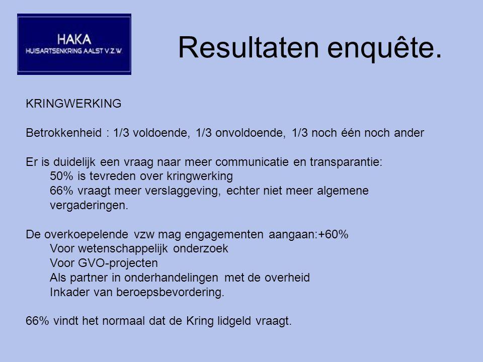 Resultaten enquête.