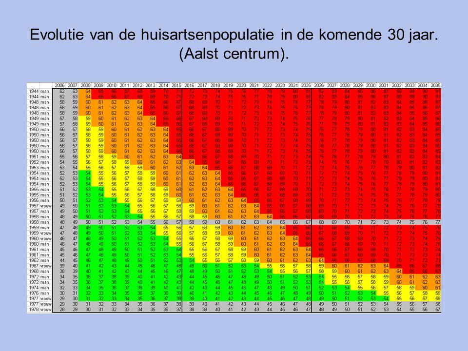 Evolutie van de huisartsenpopulatie in de komende 30 jaar. (Aalst centrum).