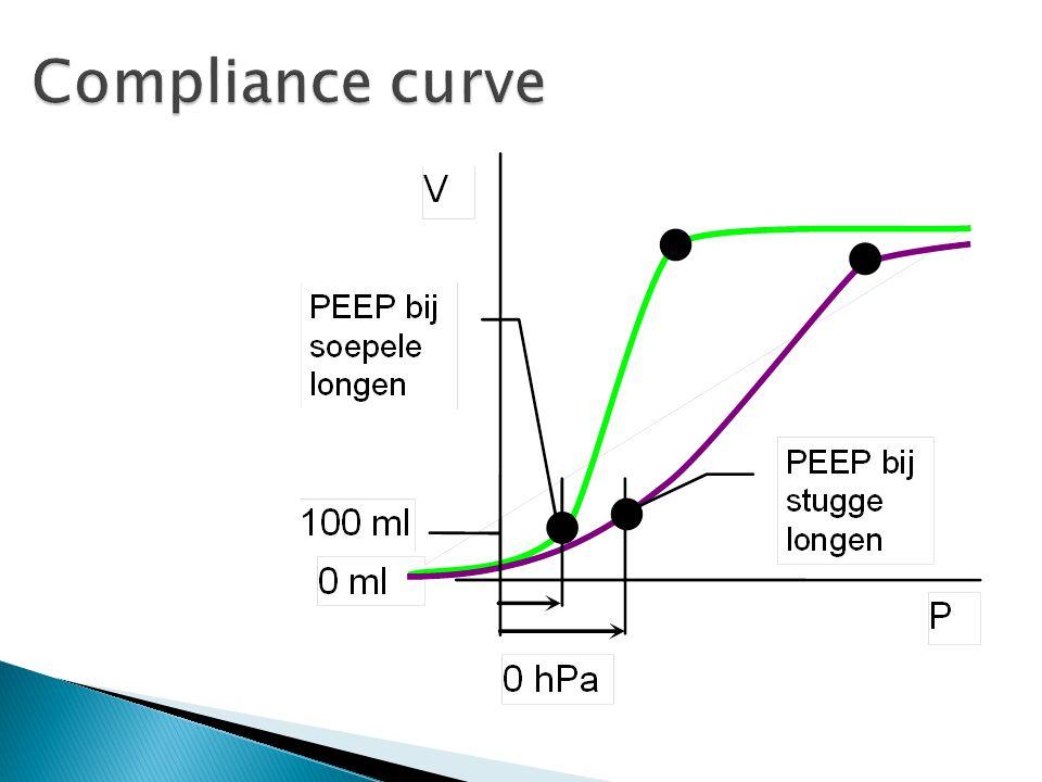  Als bij PEEP…  Bij gebruik van pressure support, schakelt het toestel tussen 2 (bi) drukniveaus