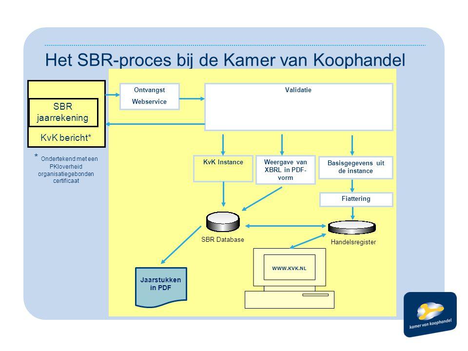 KvK bericht* Het SBR-proces bij de Kamer van Koophandel Ontvangst Webservice Validatie KvK InstanceWeergave van XBRL in PDF- vorm Basisgegevens uit de
