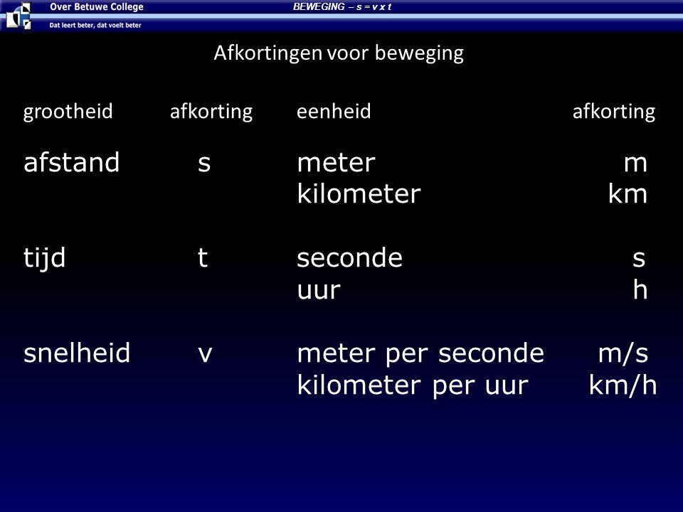 Afkortingen voor beweging BEWEGING – s = v x t grootheid afkortingeenheid afkorting afstand smeter m kilometer km tijd tseconde s uur h snelheid vmete