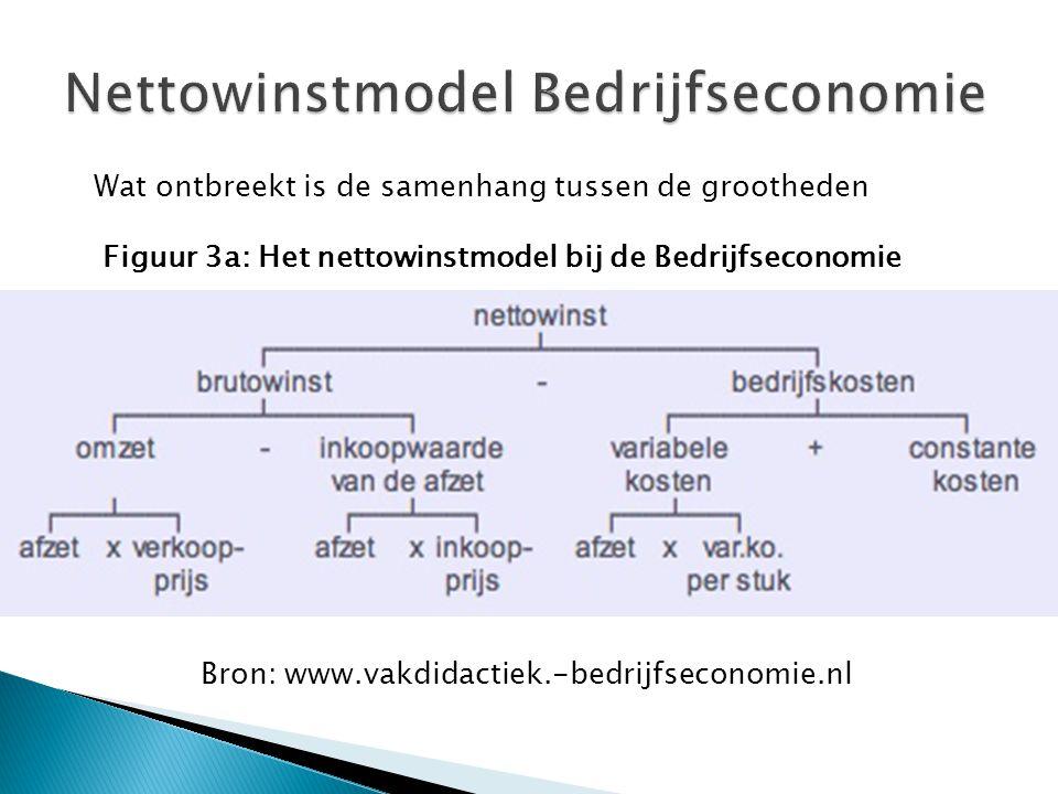 Wat ontbreekt is de samenhang tussen de grootheden Figuur 3a: Het nettowinstmodel bij de Bedrijfseconomie Bron: www.vakdidactiek.-bedrijfseconomie.nl