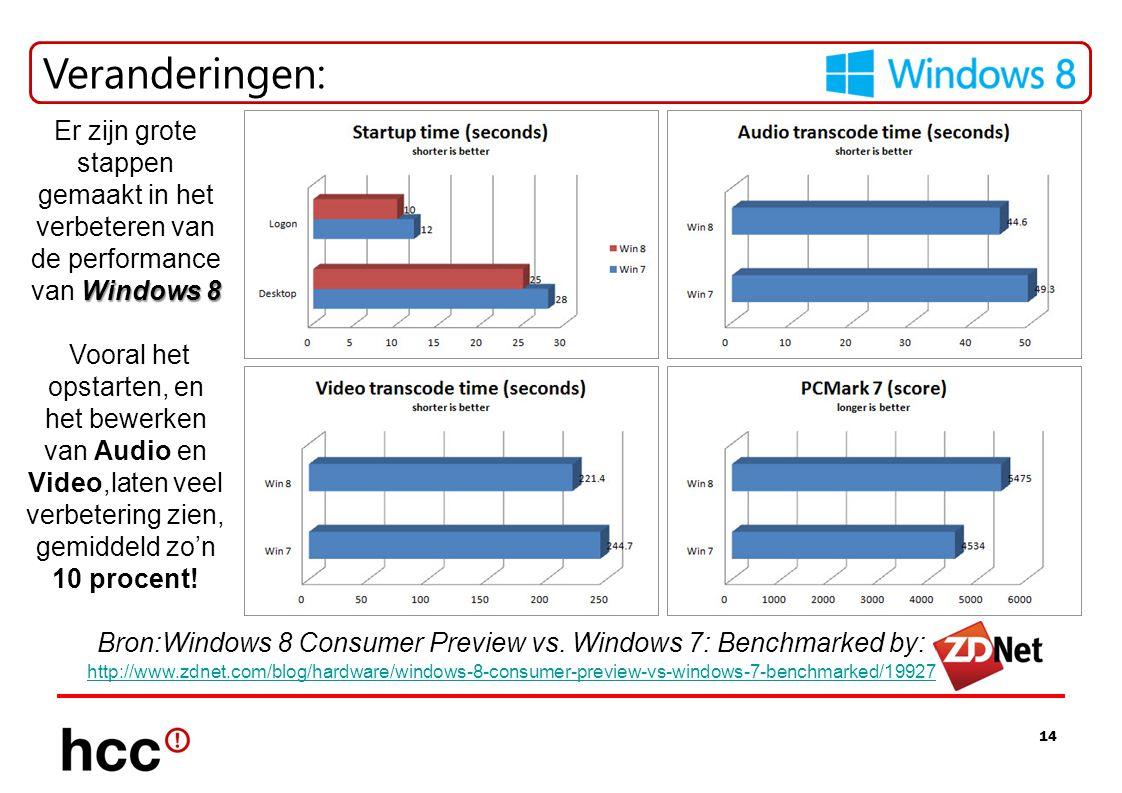 14 Veranderingen: Windows 8 Er zijn grote stappen gemaakt in het verbeteren van de performance van Windows 8 Vooral het opstarten, en het bewerken van