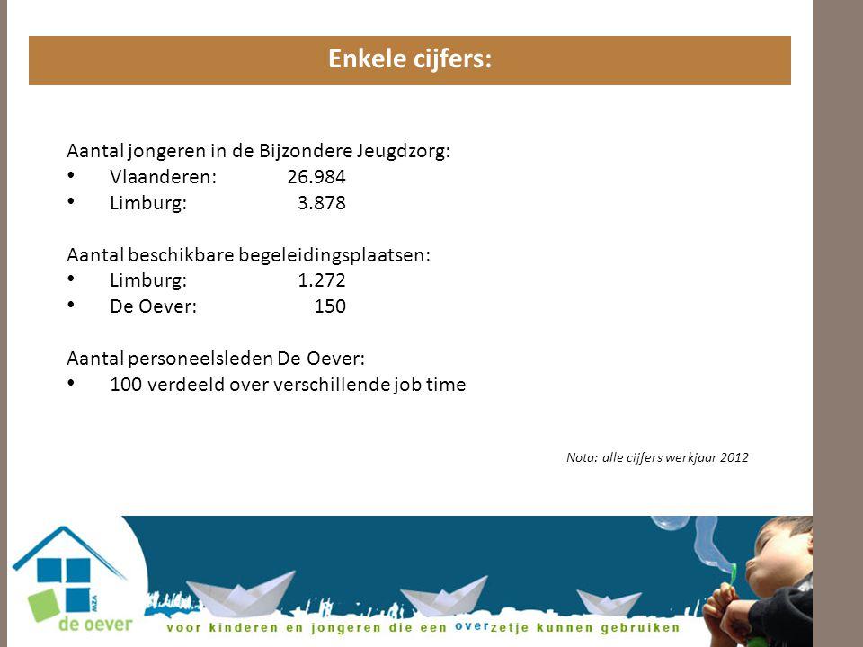 Enkele cijfers: Aantal jongeren in de Bijzondere Jeugdzorg: • Vlaanderen: 26.984 • Limburg:3.878 Aantal beschikbare begeleidingsplaatsen: • Limburg: 1.272 • De Oever: 150 Aantal personeelsleden De Oever: • 100 verdeeld over verschillende job time Nota: alle cijfers werkjaar 2012