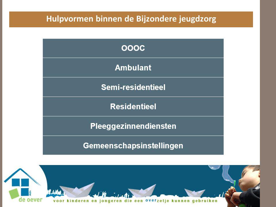 Hulpvormen binnen de Bijzondere jeugdzorg OOOC Ambulant Semi-residentieel Residentieel Pleeggezinnendiensten Gemeenschapsinstellingen